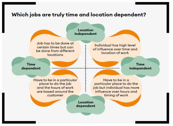 This graphic shows that you can map work on a line according to how time dependant or time independent it is, and that line is intersected by another line which explores how location dependent a job is. This is useful to map work and tasks against, to establish how important the regulation of time and location is, for aspects of any particular role.,