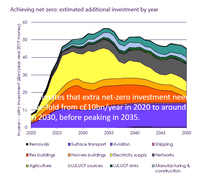 Graphic showing additional investment required to achieve net zero