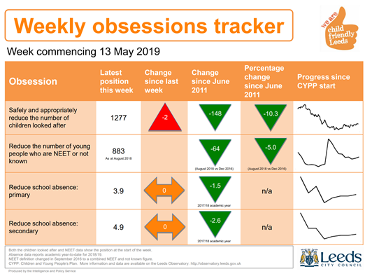 Leeds city council weekly obsessions tracker